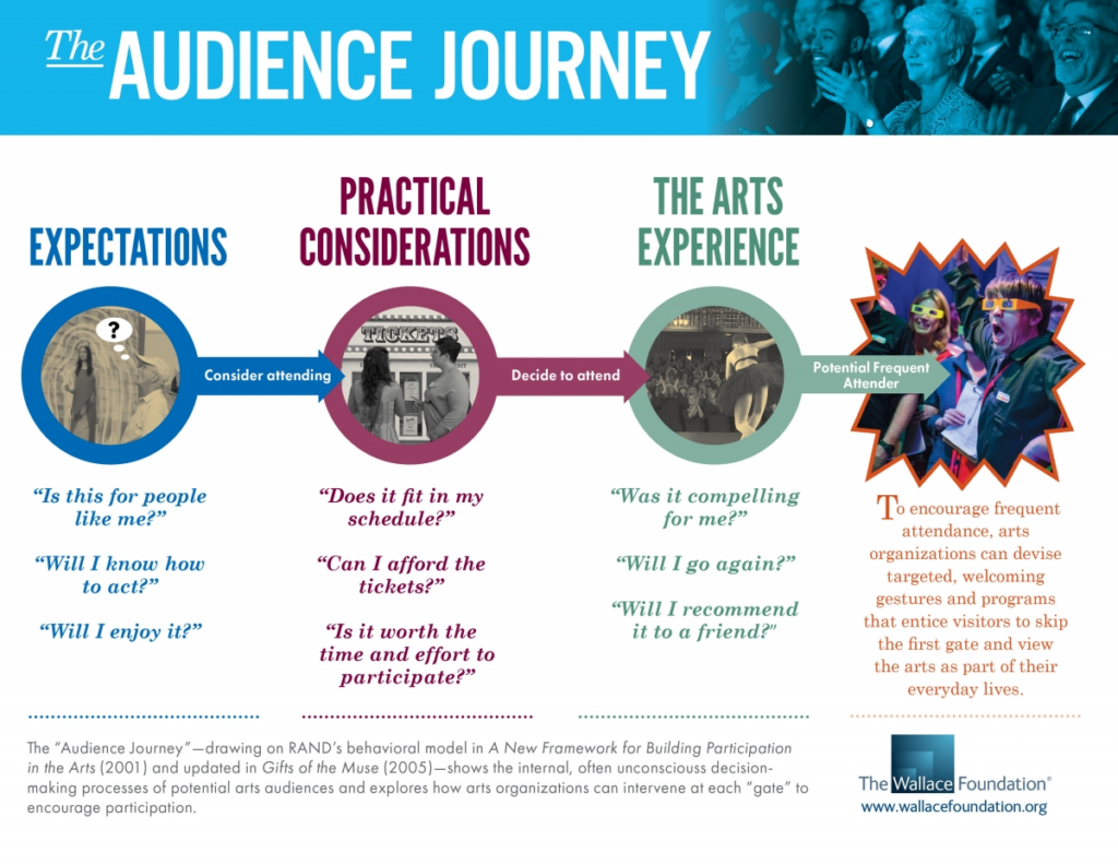 Read The Audience Journey—three new blog posts incorporating data from  The Wallace Foundation